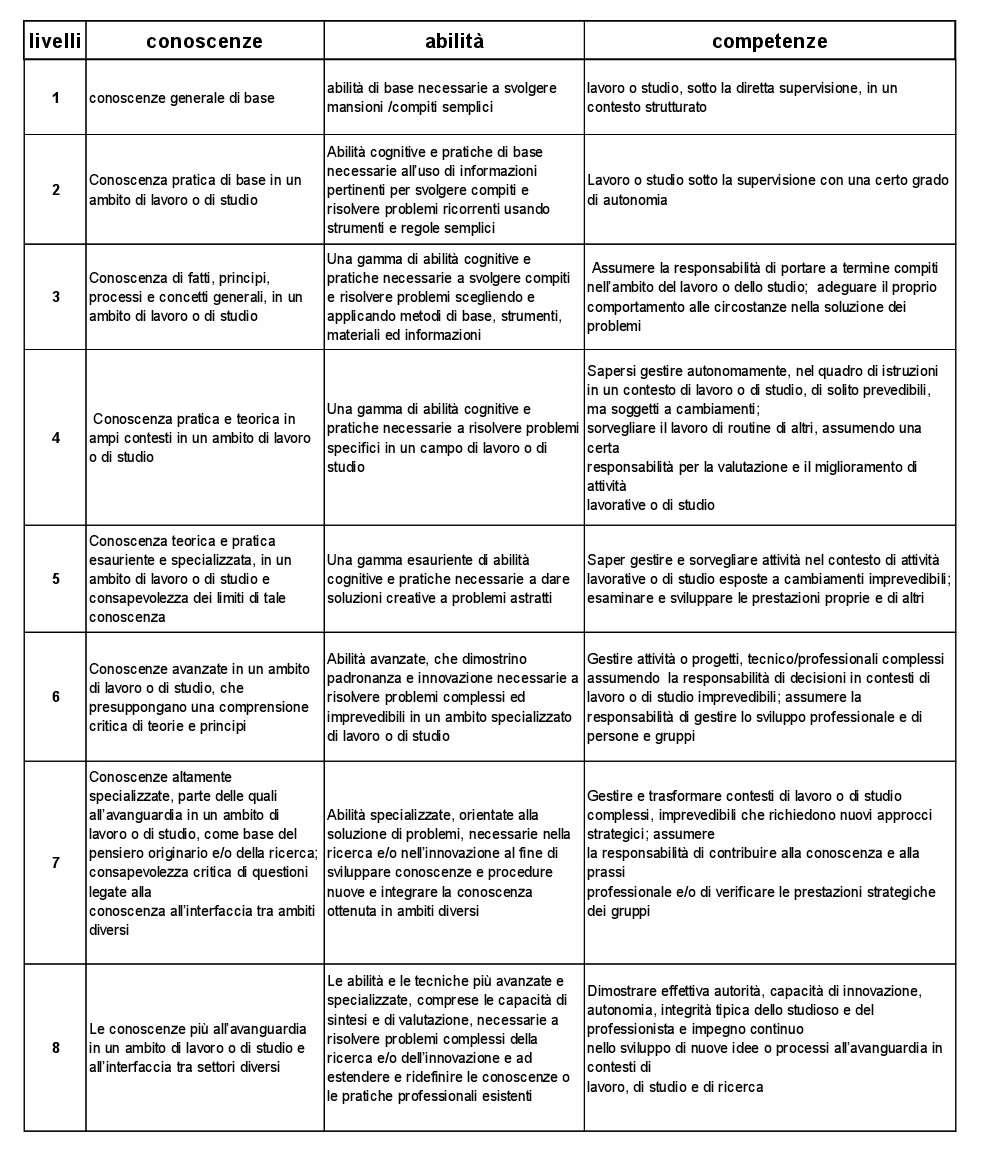 quadro eqf dei profili professionali degli esperti visuristi italiani