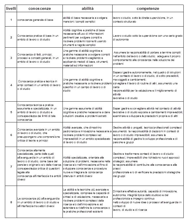 norma UNI per l'attività di visurista immobiliare